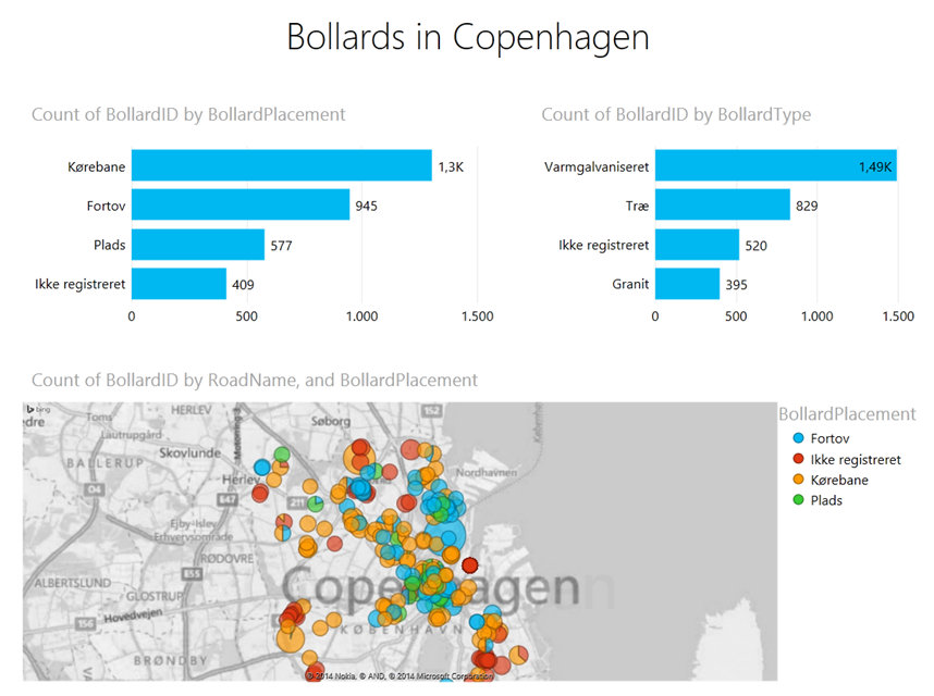 Fun with Power Query and public data from Copenhagen Open