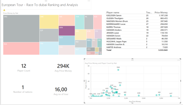 The European Tour Rankings in Power BI Desktop – #PowerBI