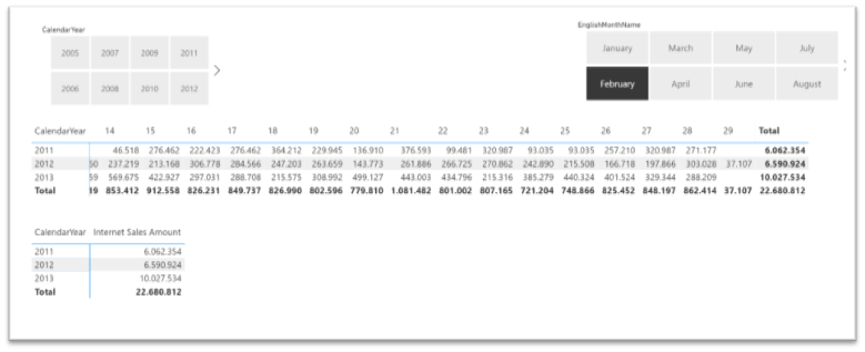 DAX Time intelligence and the 29th of February – #PowerBI